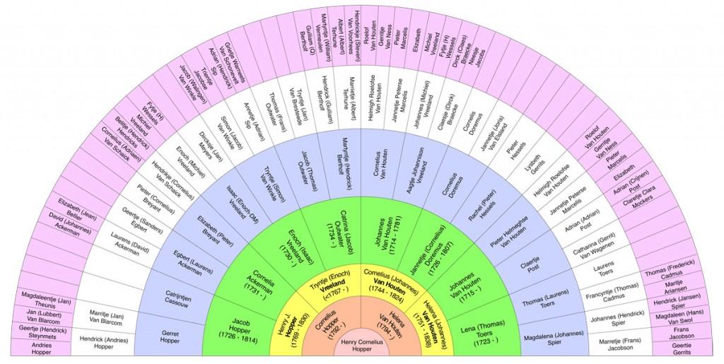 Henry C Hopper Genealogy Fan Chart (graphic by Kermit Murray)